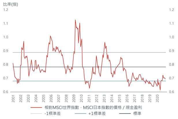 資料來源:瀚亞投資、Refinitiv Datastream,截至2021年4月30日。MSCI世界指數 = MSCI綜合世界指數。