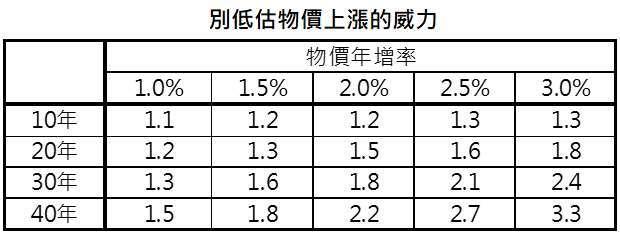 資料來源:「鉅亨買基金」整理,資料日期: 2021/7/14。