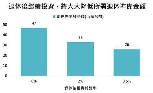 資料來源:「鉅亨買基金」整理,資料日期: 2021/7/14。假設物價年增率 1.5%、退休後每月花目前價值的 5 萬、35 年後退休、退休後餘命 35 年。