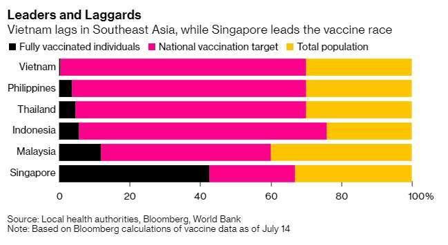 新加坡疫苗接種領先東南亞(圖表取自彭博)