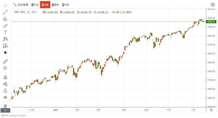 S&P 500 指數 圖片:anue鉅亨