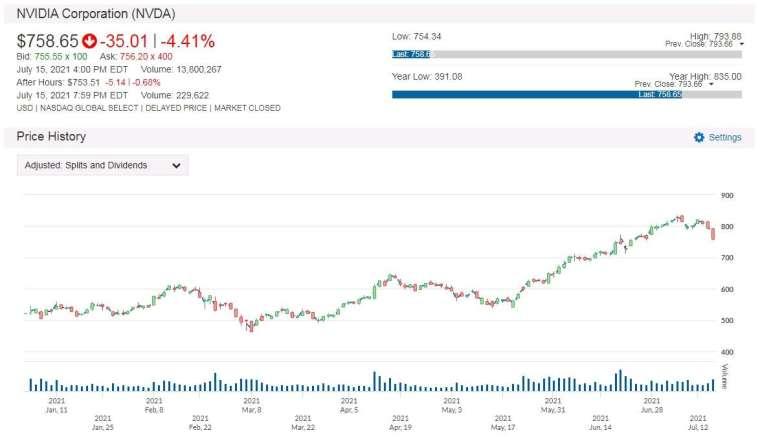 NVDA 股價走勢圖 圖片:anue鉅亨