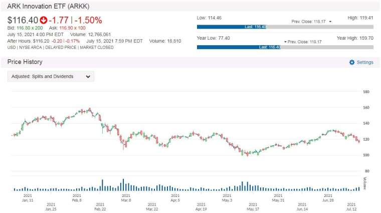 ARKK 股價走勢圖 圖片:anue鉅亨