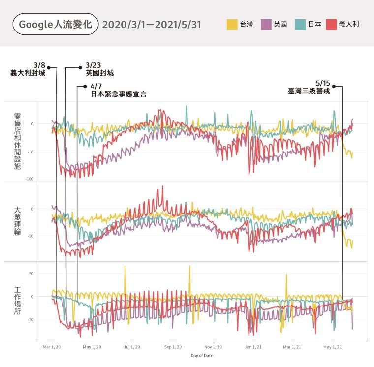 以 Google Mobility 比較各國人流,英國、法國在第一次封城後,大眾運輸、零售店減少約 7-8 成人潮;義大利下降約 9 成;臺灣三級警戒後人流下降約 6-7 成;日本發布緊急事態宣言後,人潮則減少約 1-3 成。 (註:本圖僅挑選三類場所示意) 圖│研之有物(資料來源│詹大千)