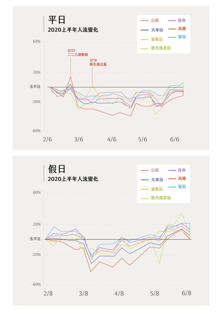 透過遠傳數據觀察,去年防疫期間,火車站、高鐵人流下滑明顯;醫院、量販店則較早回流。但觀光風景區起伏始終明顯,每逢連假就出現高峰,6 月進入防疫新生活後快速拉高至 35%,顯見去年疫情期間臺灣人最喜歡到風景區放風。 圖│研之有物(資料來源│詹大千)