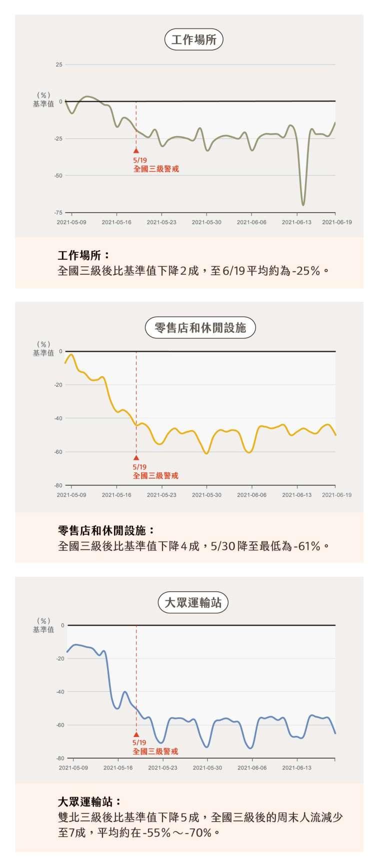 三級警戒沒有強制禁足,但整體來看,臺灣民眾自律、減少非必要外出,實施一週後幾乎已達到「自主軟封城」。(本圖取用 2021.5.8~2021.6.19 的 Google 數值。「Google 社區人流報告」統計各國每週人流趨勢,包含雜貨店和藥局、零售店和休閒設施、大眾運輸站、公園、工作場所、住宅區等六大場所,並以 2020.1.3-2.6 一週內每天的中位數做為基準值。) 圖│研之有物(資料來源│Google 社區人流報告)