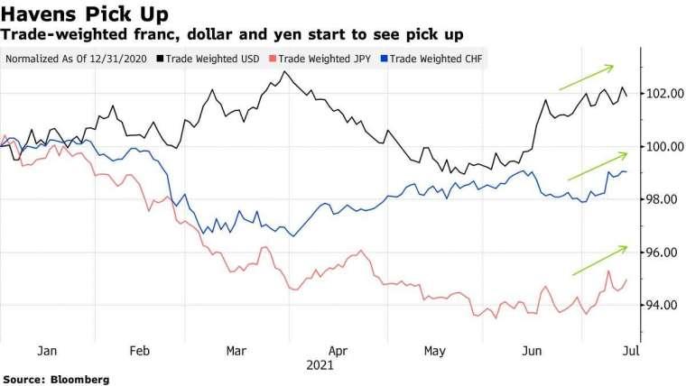 美元 (黑)、日圓 (紅) 和瑞士法郎 (藍) 今年來走勢。來源: Bloomberg