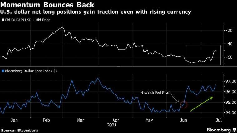 美元淨多頭部位 (上圖,花旗外匯痛苦指數) 和彭博美元現貨指數 (下圖)。來源: Bloomberg