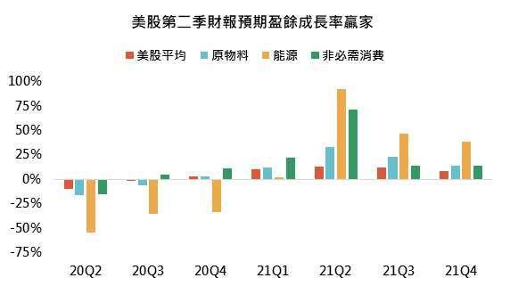 資料來源:FactSet、Bloomberg,「鉅亨買基金」整理,2021/7/18。