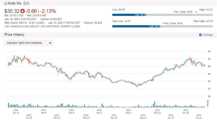 LI 股價走勢圖 圖片:anue 鉅亨