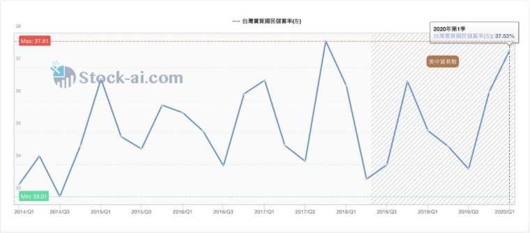 資料來源:Stock-ai