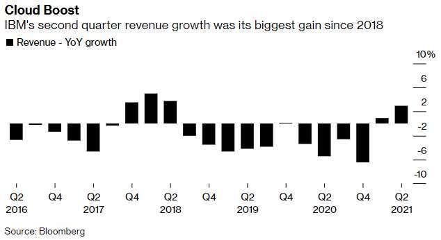 IBM 單季營收年增率變化 (圖: Bloomberg)