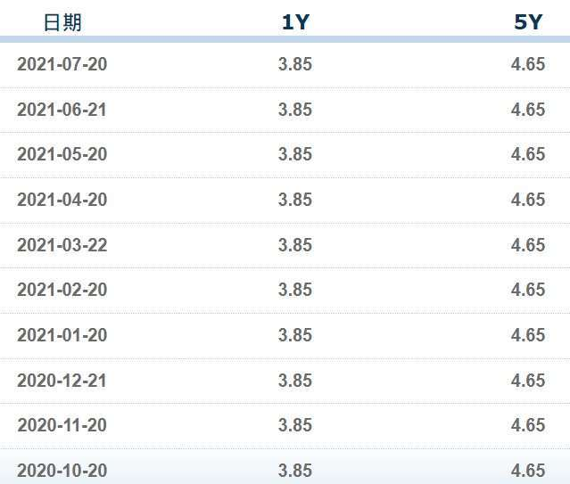 資料來源: 中國外匯交易中心暨全國銀行間同業拆借中心