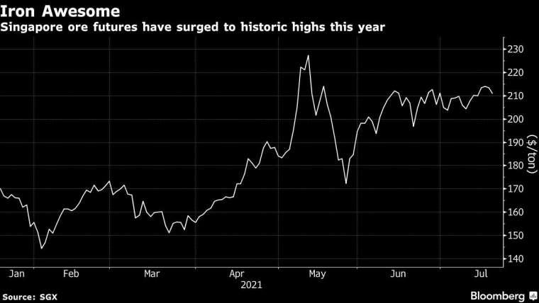 新加坡鐵礦砂期貨價格今年來走勢。來源: Bloomberg