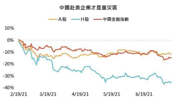 資料來源:Bloomberg,「鉅亨買基金」整理,績效以人民幣計算,資料期間為中國金龍指數高點至今(2021/2/17 – 2021/7/14)。A、H股分別為滬深300和香港國企指數,此資料僅為歷史數據模擬回測,不為未來投資獲利之保證,在不同指數走勢、比重與期間下,可能得到不同數據結果。