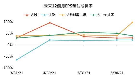 資料來源:Bloomberg,「鉅亨買基金」整理,資料截至2021/7/14。指數分別為滬深300、香港國企、MSCI新興市場和富時大中華指數,此資料僅為歷史數據模擬回測,不為未來投資獲利之保證,在不同指數走勢、比重與期間下,可能得到不同數據結果。