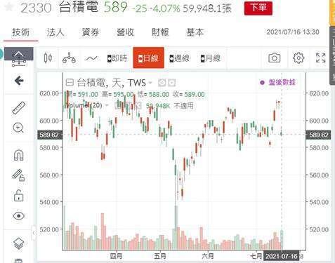 (圖四:台積電股價日 K 線圖,鉅亨網)