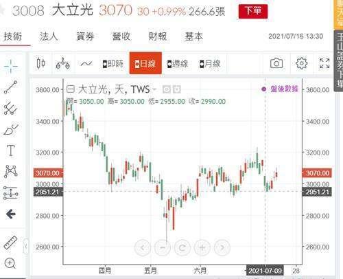 (圖三:大立光股價日 K 線圖,鉅亨網)