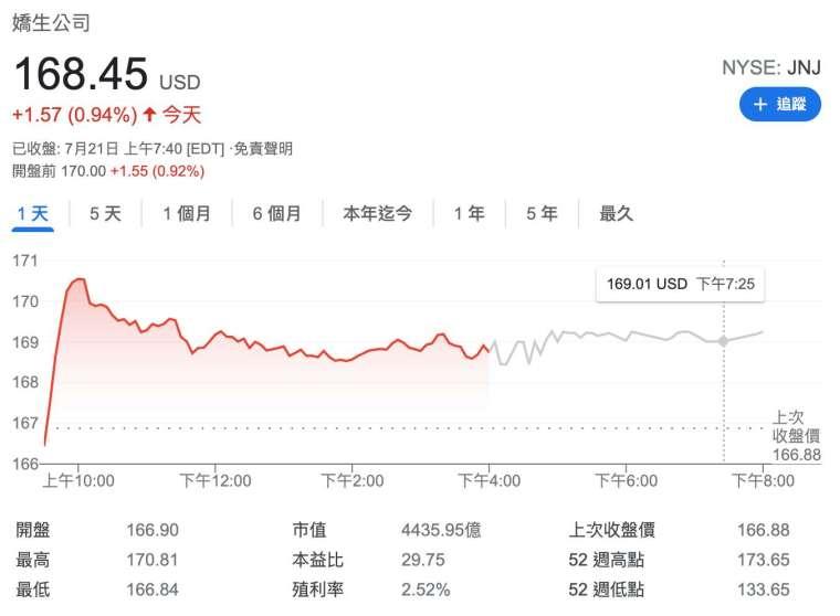 嬌生美股盤前股價 (圖:Google)