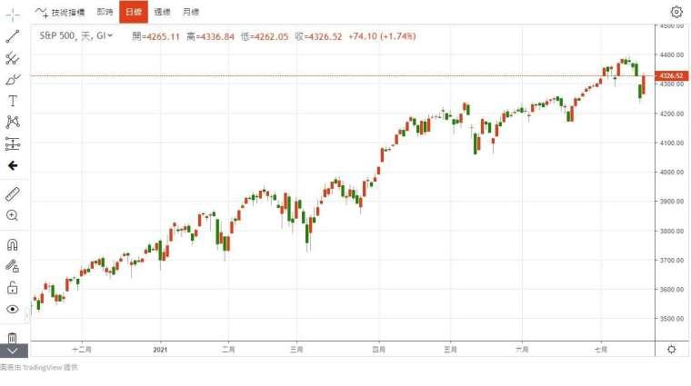 S&P500 股價走勢圖 圖片:anue 鉅亨
