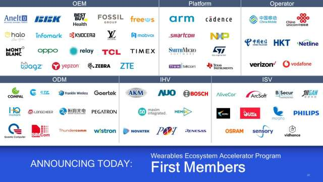 首批加入「高通穿戴式裝置生態系加速器計畫」的企業成員。(高通提供)