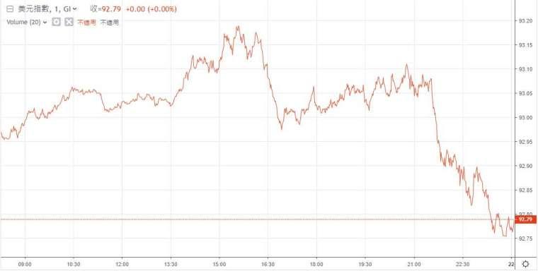 美元指數 (DXY) 周一走勢 (圖: 鉅亨網)