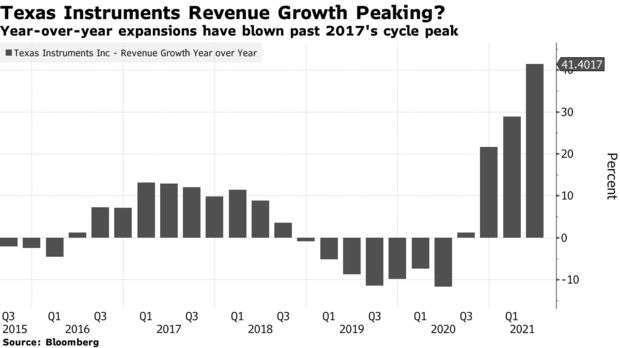 德儀每季年成長變化 (圖: Bloomberg)