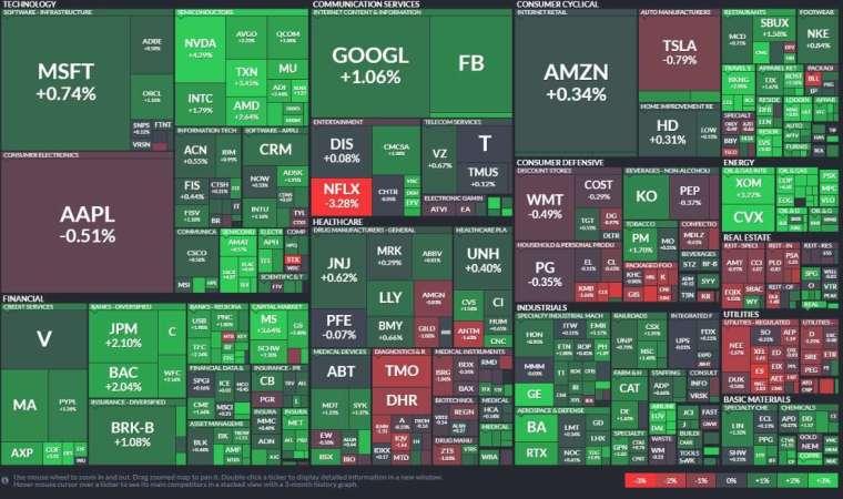 標普500指數11個類股中,能源股是最大贏家。(圖:Finviz)