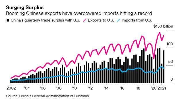 中國對美出口額(紅)、中國自美進口額(藍)以及中美貿易順差(柱狀圖)。來源:Bloomberg