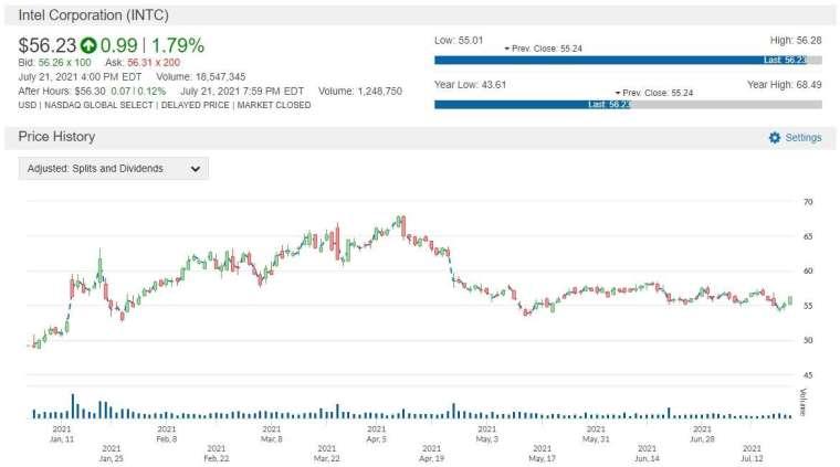 INTC 股價走勢圖 圖片:anue 鉅亨
