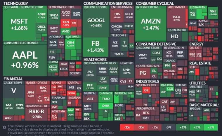 標普 11 大板塊以資訊科技股領漲、金融板塊表現最差。(圖片:finviz)