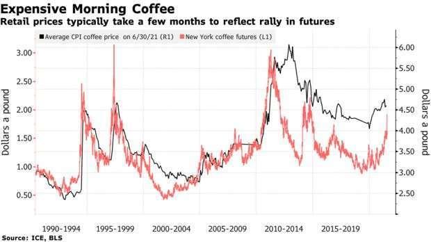 歷史咖啡期或與消費價格變化 (圖:Bloomberg)