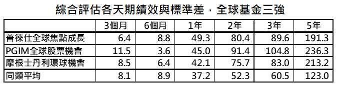 資料來源:晨星,「鉅亨買基金」整理,採晨星分類中全球大型成長股票,資料日期: 2021/7/21。