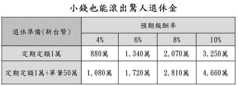 資料來源:「鉅亨買基金」整理,資料日期: 2021/7/14。假設投資 35 年。