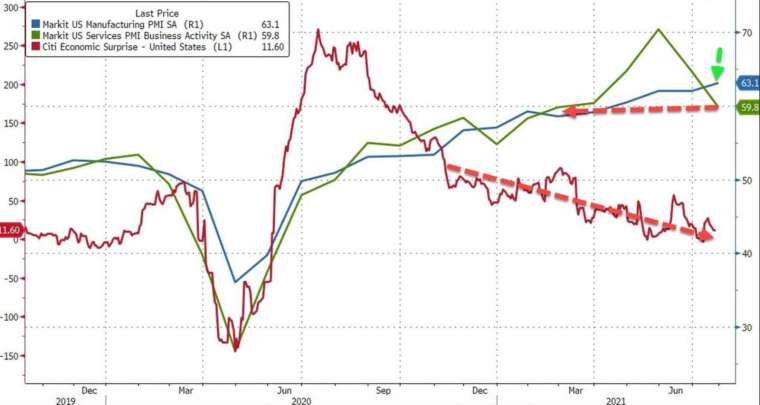 藍:製造業 PMI,綠:服務業 PMI,紅:花旗驚奇指數 (圖:Zerohedge)