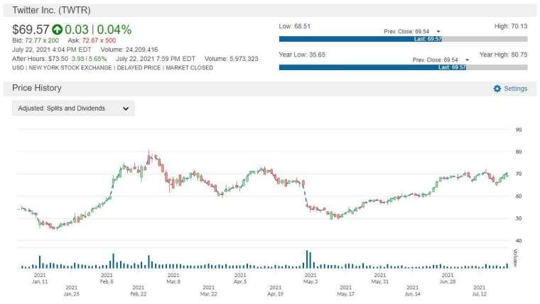 TWTR 股價走勢圖 圖片:anue 鉅亨