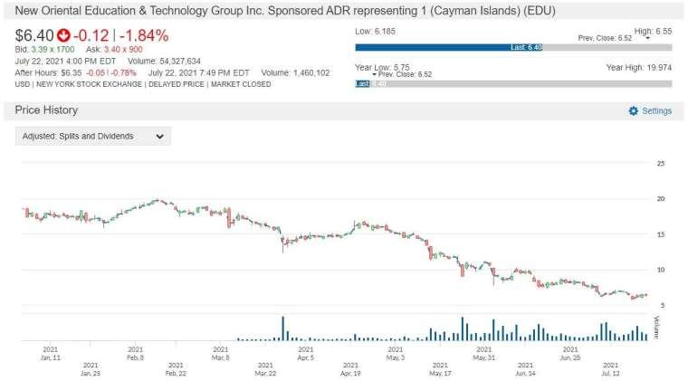 EDU 股價走勢圖 圖片:anue 鉅亨