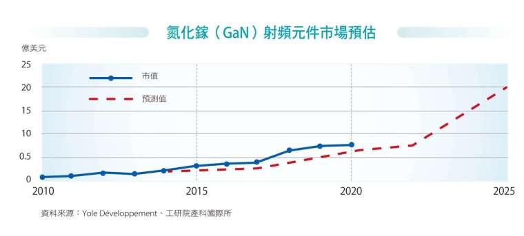 氮化鎵(GaN)射頻元件市場預估。