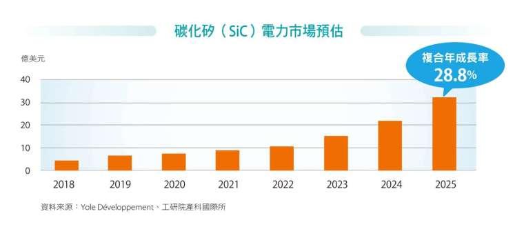 碳化矽(SiC)電力市場預估。