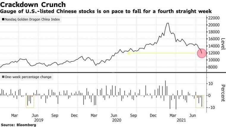那斯達克中國金龍指數歷史走勢。來源: Bloomberg
