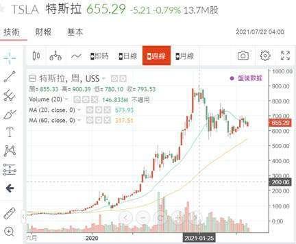 (圖三:特斯拉股價日 K 線圖,鉅亨網)