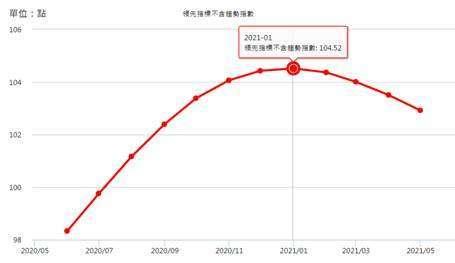 (圖二:台灣國發會景氣領先指標,國發會網頁)