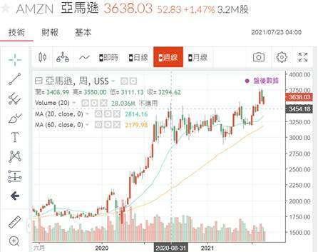 (圖四:亞馬遜公司股價日 K 線圖,鉅亨網)