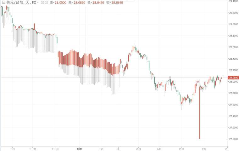 新台幣兌美元匯率走勢。(圖:鉅亨網)