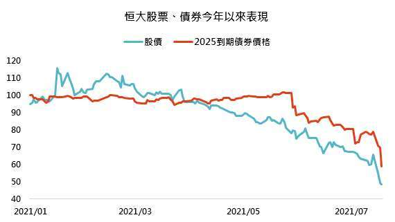 資料來源:Bloomberg,「鉅亨買基金」整理, 2021/7/22。