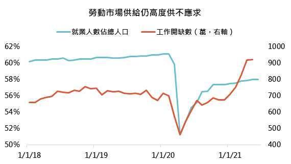 資料來源:Bloomberg,「鉅亨買基金」整理,2021/7/26。