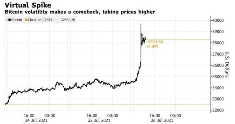 比特幣價格飆升 (圖片:彭博社)