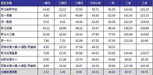資料來源:Cmoney,截至 2021/7/21,新台幣計價,單位:報酬率 %