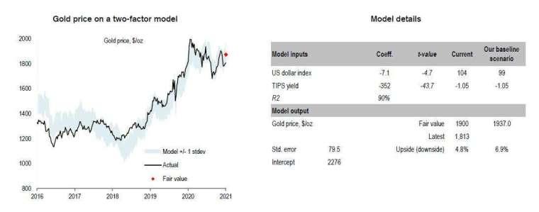 以模型估算黃金價格 (圖表取自 Zero Hedge)