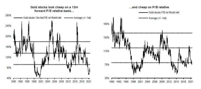 黃金股票相對便宜 (圖表取自 Zero Hedge)